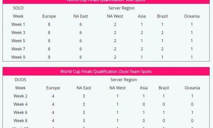 Fortnite World Cup : voici quand ça commence et comment concourir