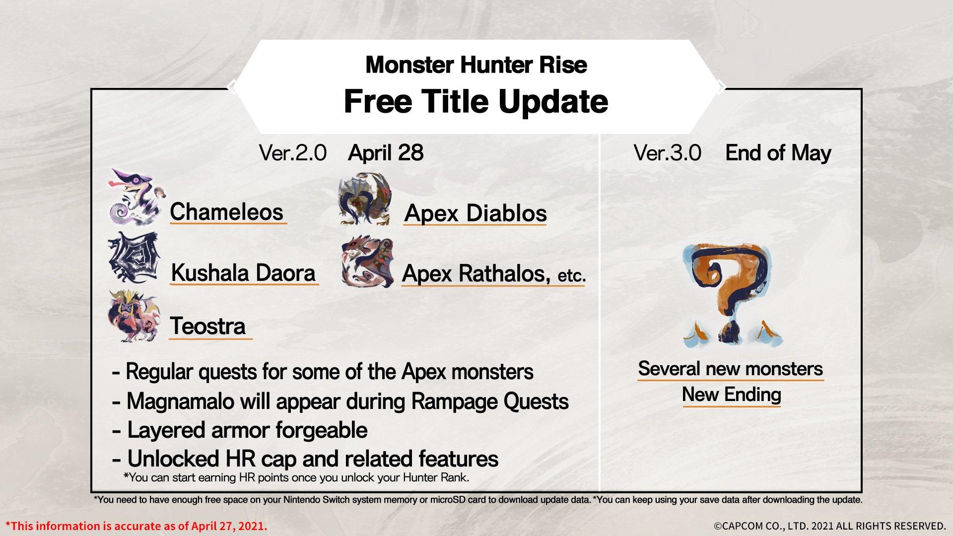 Monster Hunter 2-0 update details